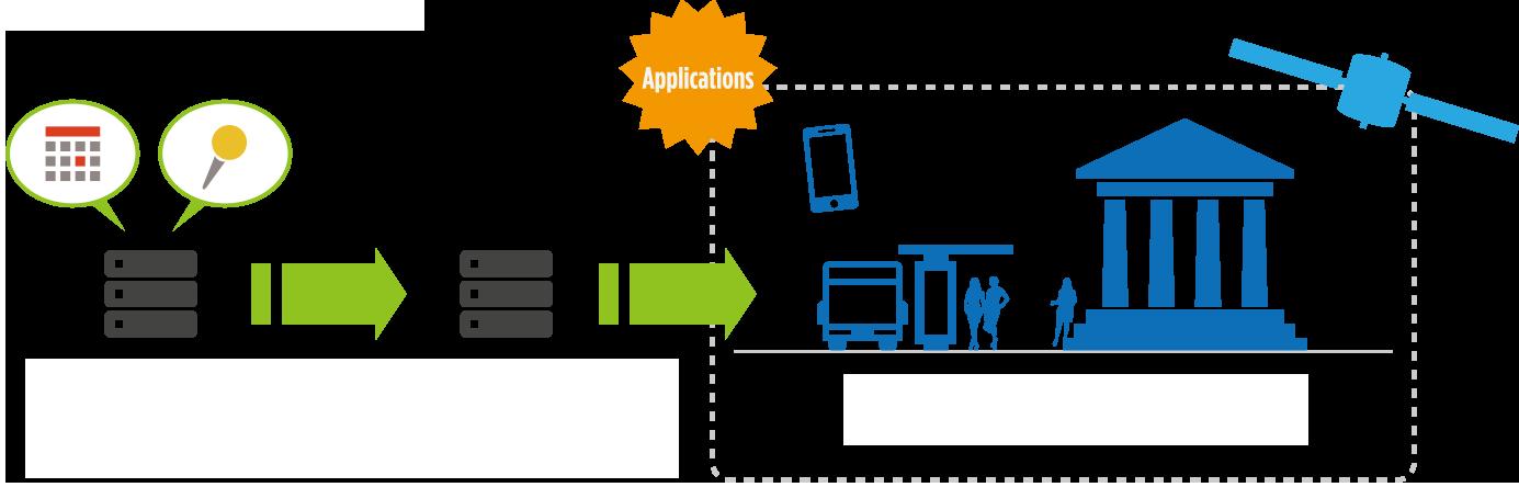 画像:マグカルのLOD連係機能図解